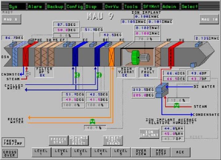 Ics Building Automation Hvac Control Services